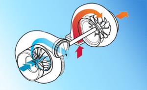 схема работы турбины автомобиля